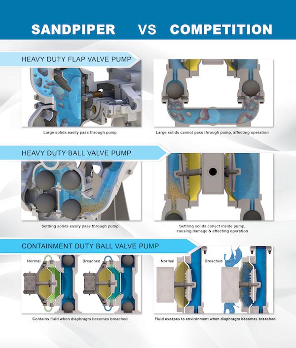 Sandpiper Pump vs competition