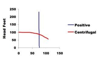 viking-pump-performance-comparison-pd-cent