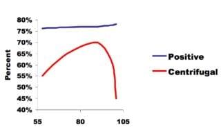 vikingpump-efficiency-comparison